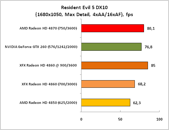 Resident Evil 5 DX10 (1680x1050)