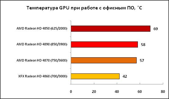 1-Температура GPU