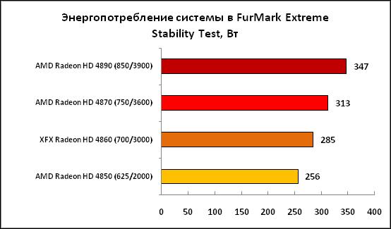4-Энергопотребление системы в FurMark