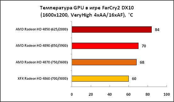 5-Температура GPU в игре FarCry2