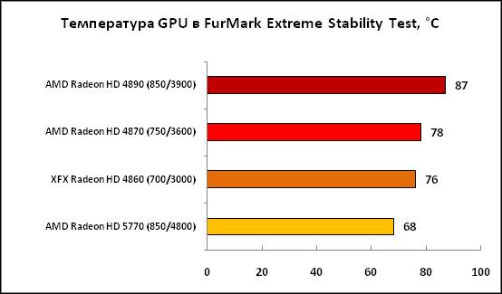 6-Температура GPU в FurMark Extrem