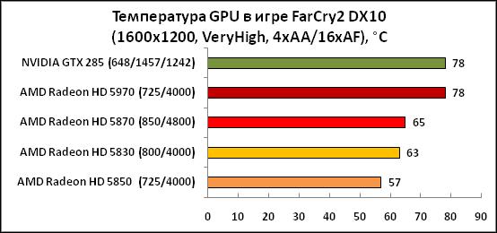 2-ТемператураGPUвигреFarCry2DX.png