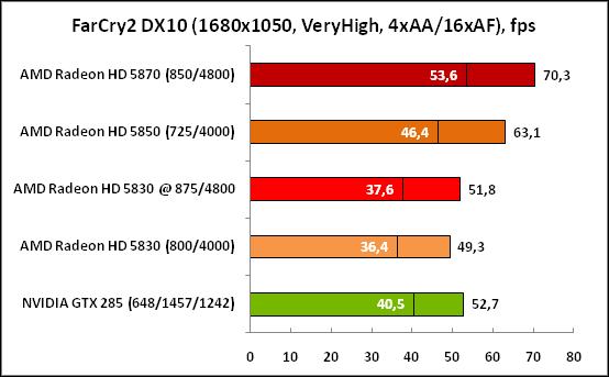 4-FarCry2DX10(1680x1050,VeryHi.png