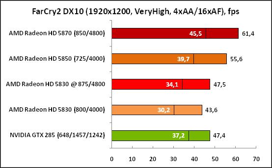 5-FarCry2DX10(1920x1200,VeryHi.png