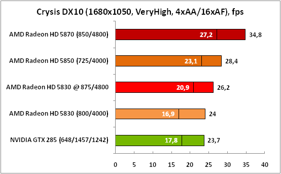 6-CrysisDX10(1680x1050,VeryHig.png