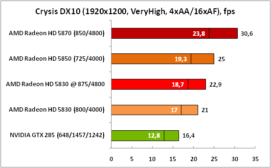 7-CrysisDX10(1920x1200,VeryHig.png