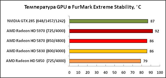 3-ТемператураGPUвFurMarkExtrem.png