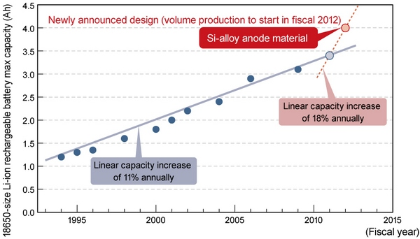 Темпы развития аккумуляторных батарей