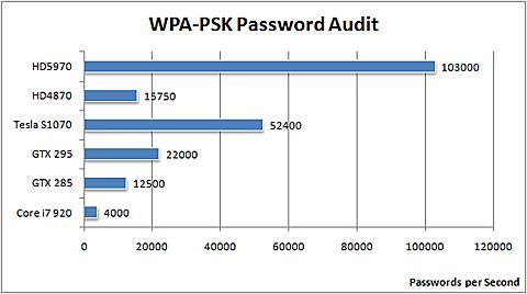 Radeon HD 5970 перебирает пароли в 25 раз быстрее Core i7-920 167365