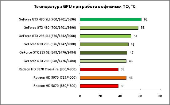 2-Температура GPU при работе с офис