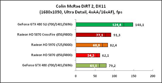 Colin McRae DiRT2, DX11(1680x1050)