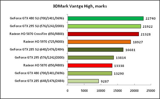 3DMark Vantge High