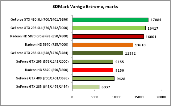 3DMark Vantge Extreme