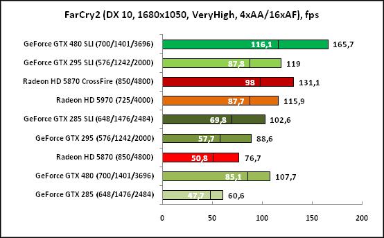 FarCry2 (DX10, 1680x1050)