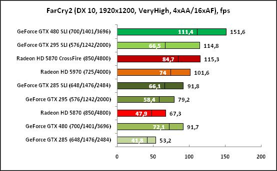 FarCry2 (DX10, 1920x1200)