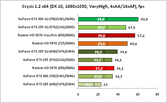 Crysis (DX10, 1680x1050)
