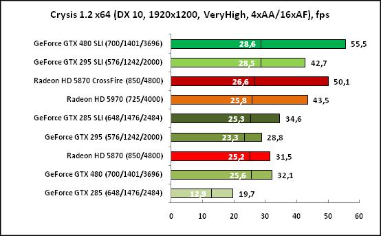 Crysis (DX10, 1920x1200)