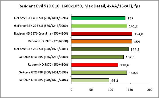 Resident Evil5 (DX10, 1680x1050)