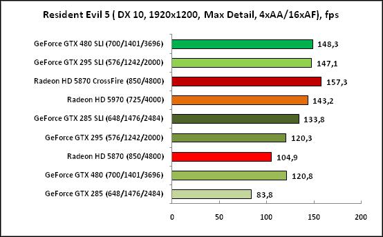 Resident Evil5 (DX10,1920x1200)