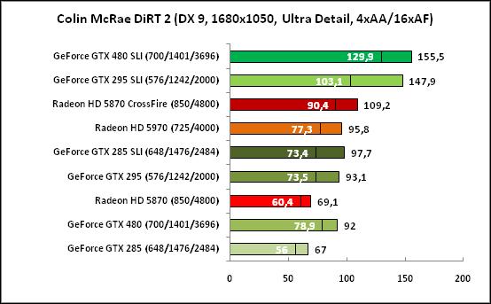 Colin McRae DiRT2, DX9(1680x1050)