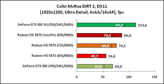 Colin McRae DiRT2, DX11(1920x1200)