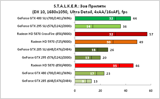 STALKER Зов Припяти (DX10,1680x1050)