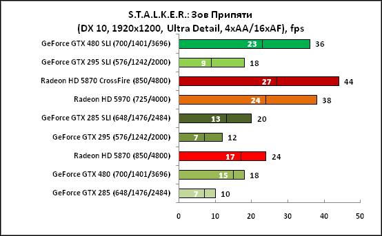 STALKER Зов Припяти (DX10,1920x1200)