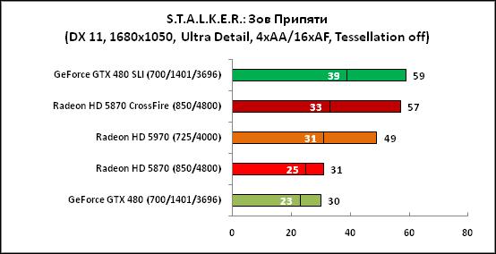 STALKER Зов Припяти (DX11,1680x1050)