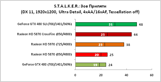 STALKER Зов Припяти (DX11,1920x1200)