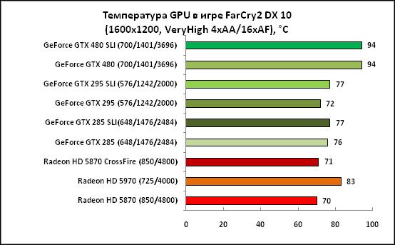24-Температура GPU в игре FarCry2