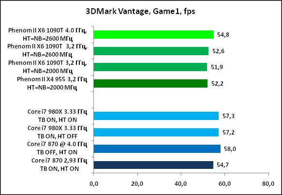 14-3DMarkVantage,Game1,fps.png
