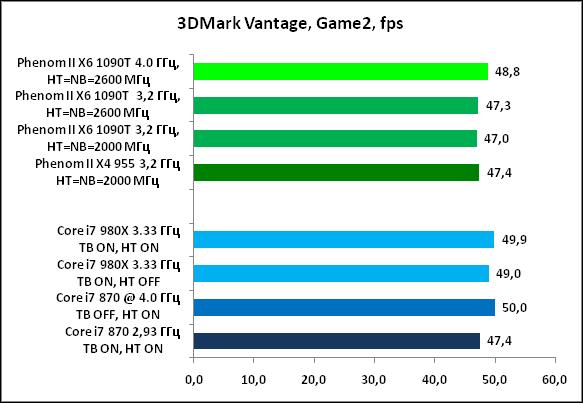 15-3DMarkVantage,Game2,fps.png