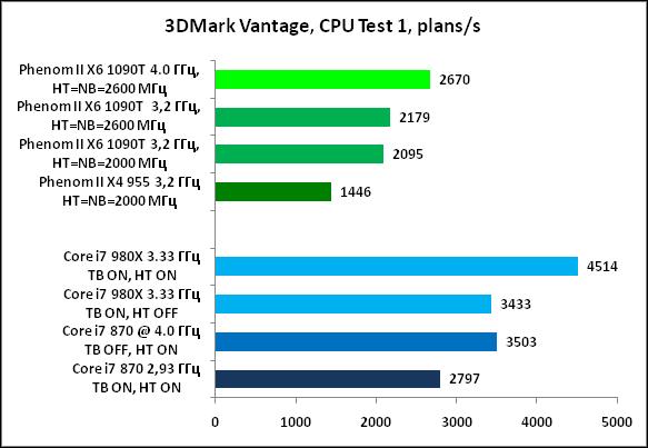 16-3DMarkVantage,CPUTest1,plans.png