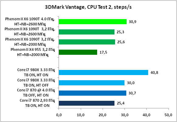 17-3DMarkVantage,CPUTest2,steps.png
