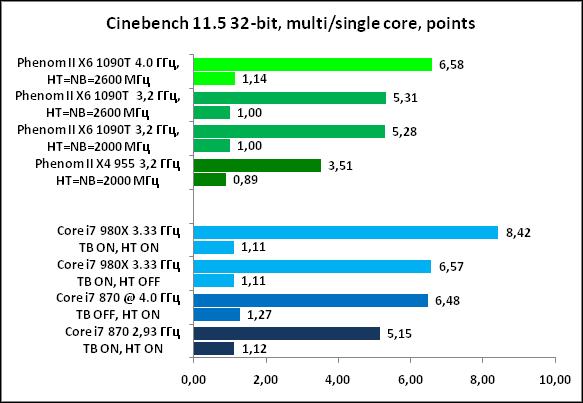 18-Cinebench11532-bit,multising.png