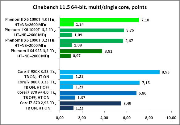 19-Cinebench11564-bit,multising.png