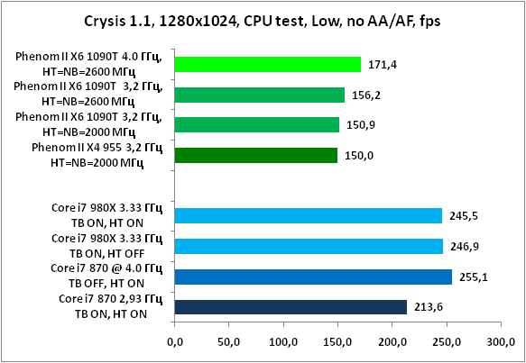 21-Crysis11,1280x1024,CPUtest,L.png