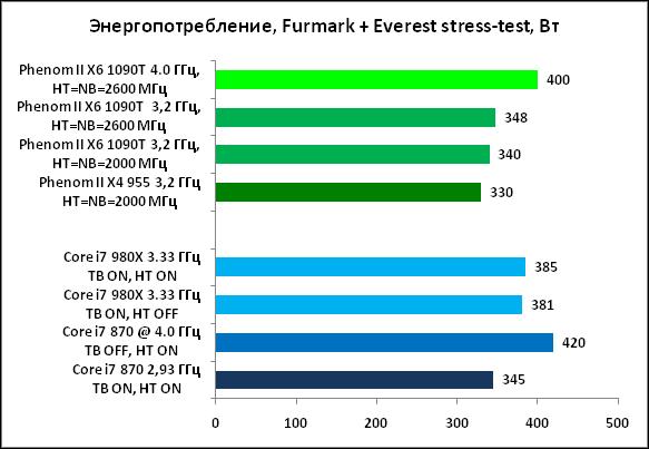 31-Энергопотребление,Furmark+Ev.png