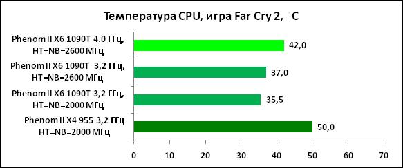 33-ТемператураCPU,играFarCry2.png