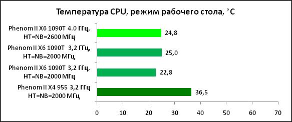 32-ТемператураCPU,режимрабочего.png