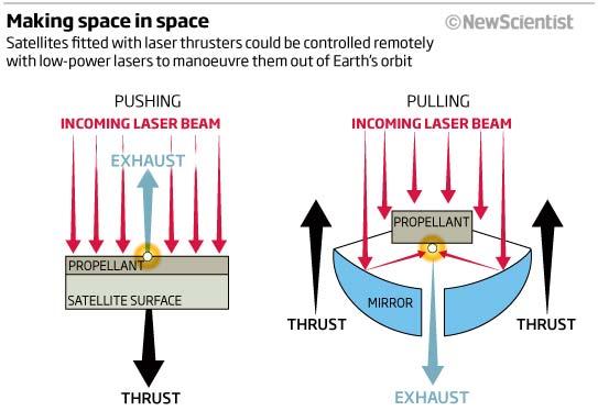 Лазеры избавят Землю от космического мусора