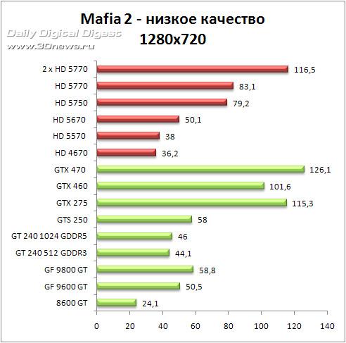 Демоверсия Mafia 2 – против GPU и CPU