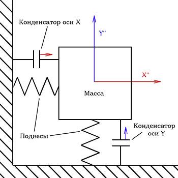 Схема устройства емкостного датчика ускорения.