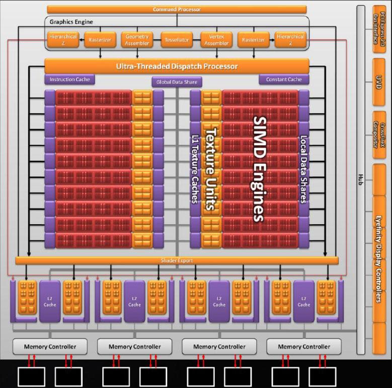 Обзор Radeon HD 6870 и Radeon HD 6850 (часть 1)