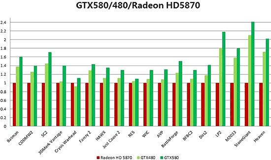 Тестирование GTX 580