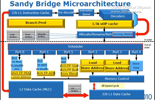 Процессоры на базе Sandy Bridge являются первыми решениями с поддержкой улучшенных векторных расширений...