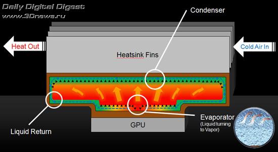 NVIDIA Vapor Chamber Cooling Design