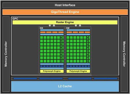 Игра в догонялки.  Обзор Zotac GeForce GT 430.