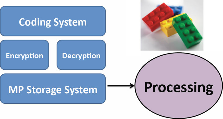 Проект Bioencryption