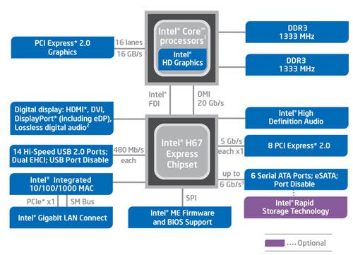 чипсет Intel H67
